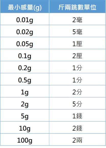斤兩最小感量 | 沛禮國際 Polit 電子秤專賣