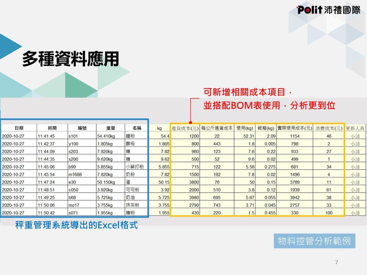 秤重管理系統 | 沛禮國際 Polit 電子秤專賣