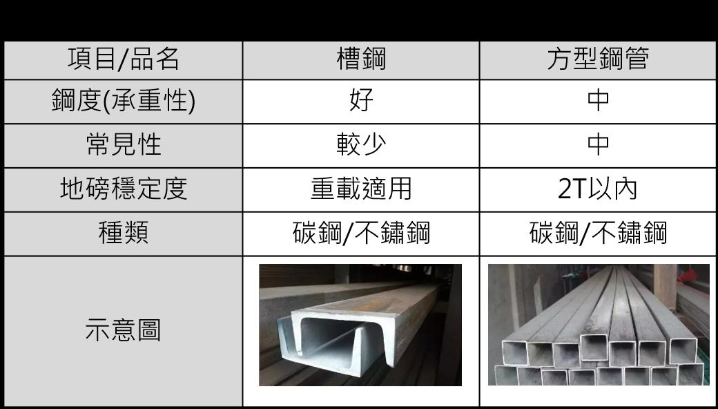 槽鋼vs方管 | 沛禮國際 Polit 電子秤專賣