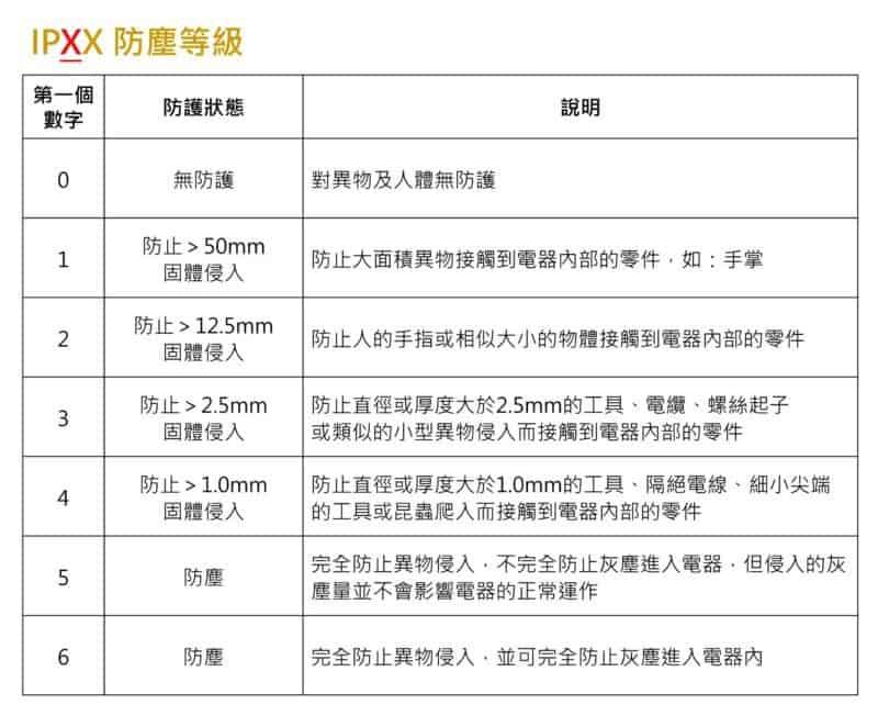 IP防水等級 防塵等級 電器 防止 異物 固體 侵入 | 沛禮國際 Polit 電子秤專賣